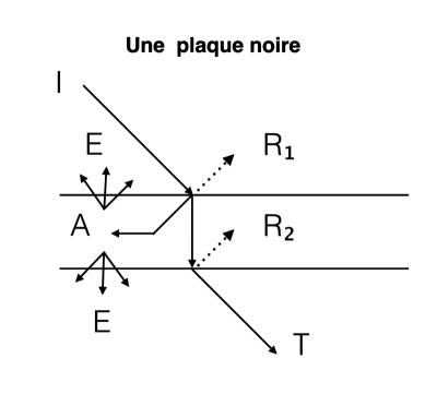 plaque-noire-rayonnement
