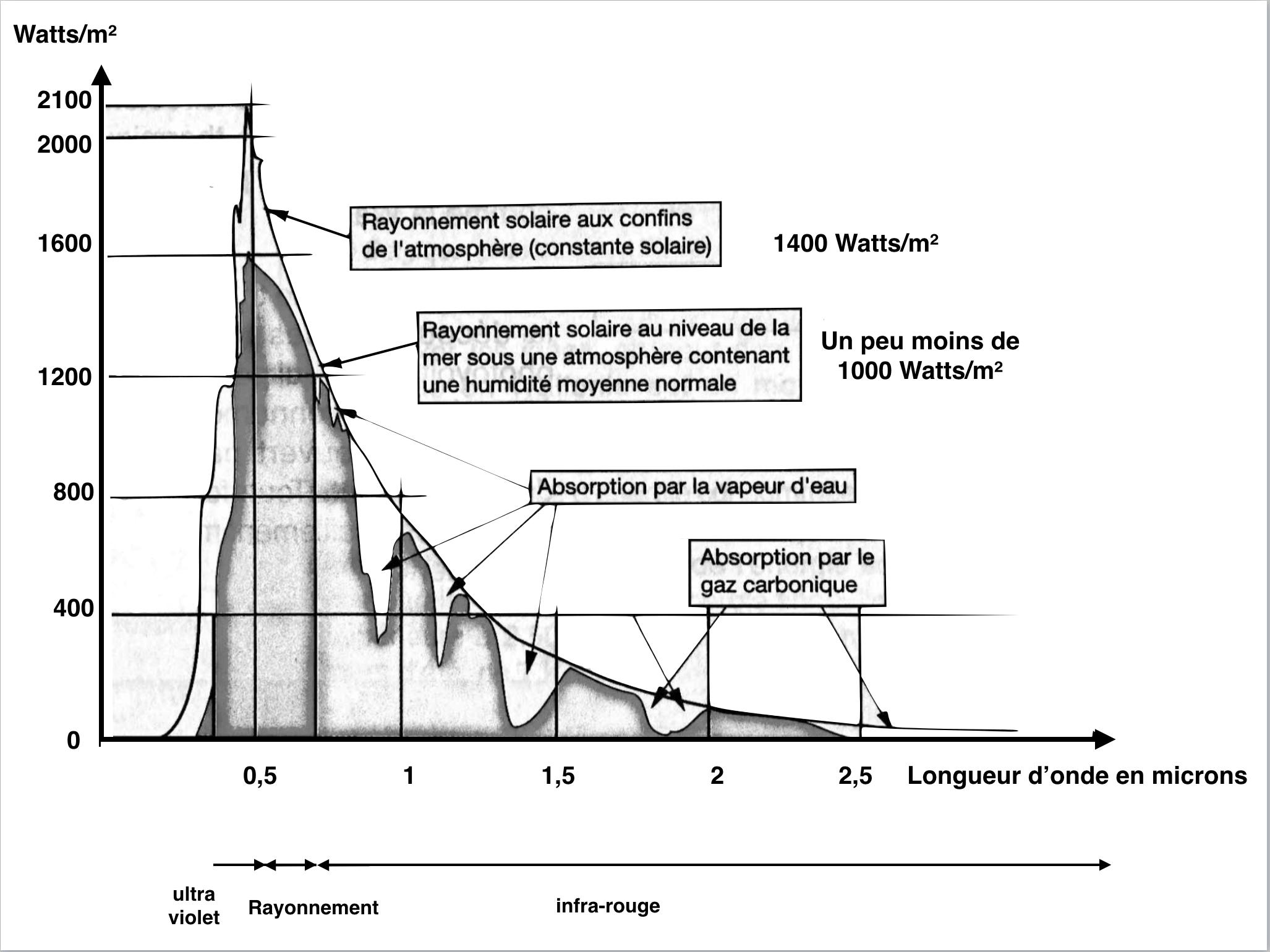 graphe-rayonnement-solaire