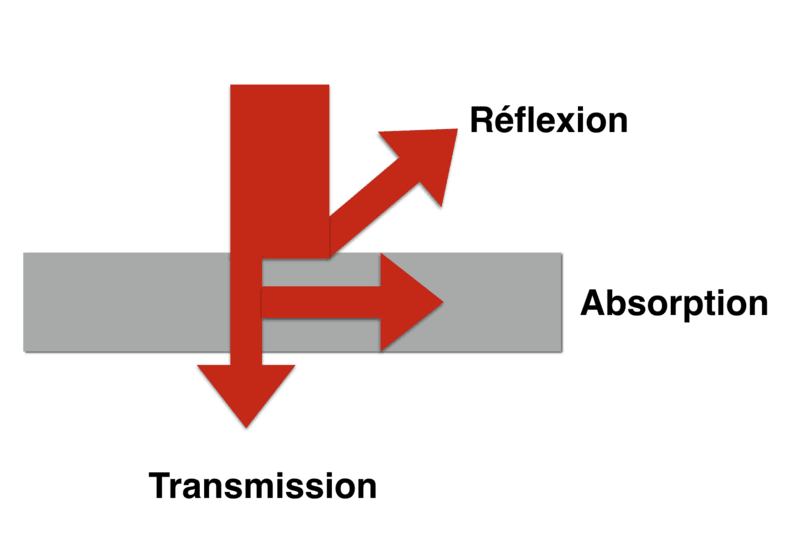reflexion-absorption-transmission