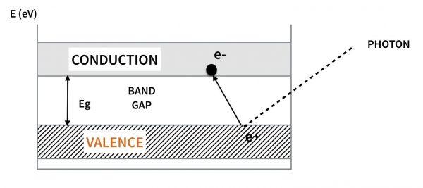 cellule-photovoltaique-fonctionnement