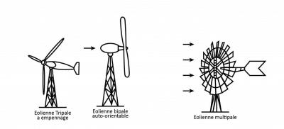eolienne-axe-horizontal