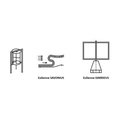 eoliennes-axe-vertical