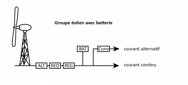 groupe-eolien-batterie