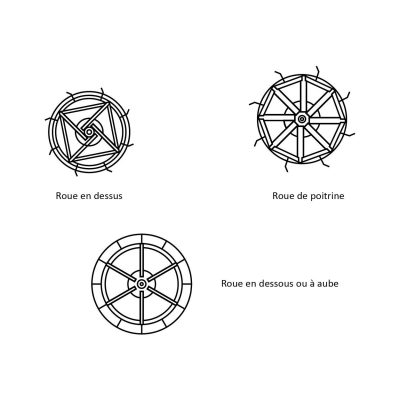 roues-hydrauliques