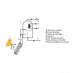 systeme-direct-thermocirculation